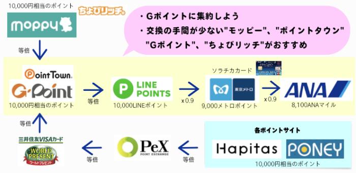 LINEポイント・ソラチカルート